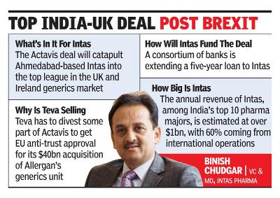 Intas buys Actavis assets in UK, Ireland for Rs 5,100cr