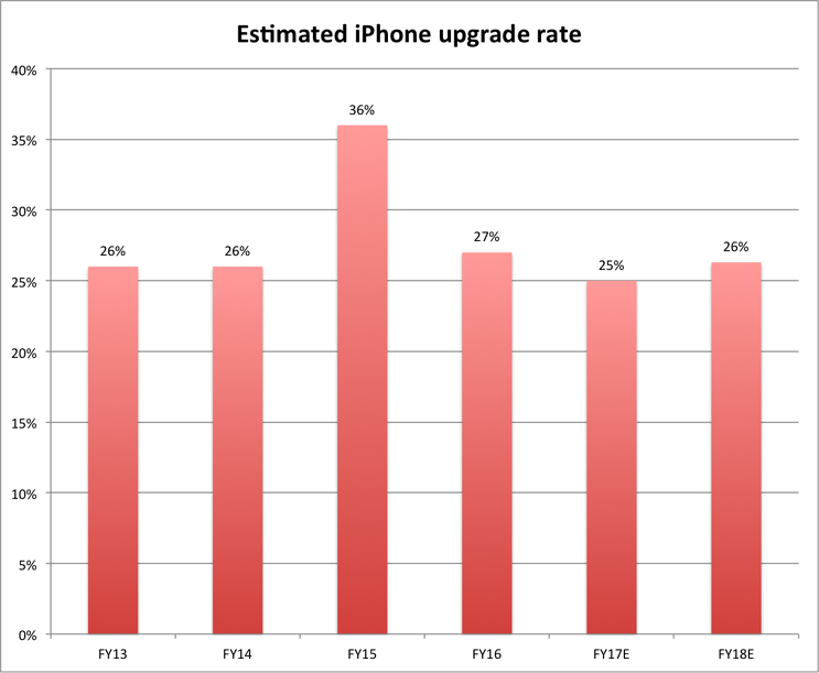 iphone-upgrade-rate