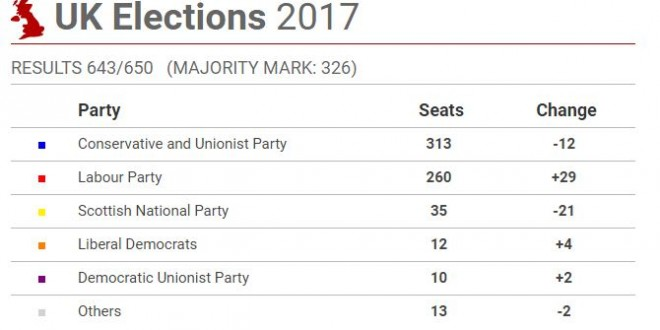 UK Election Result 2017: Hung Parliament In UK As Theresa May's Election Gamble Backfires